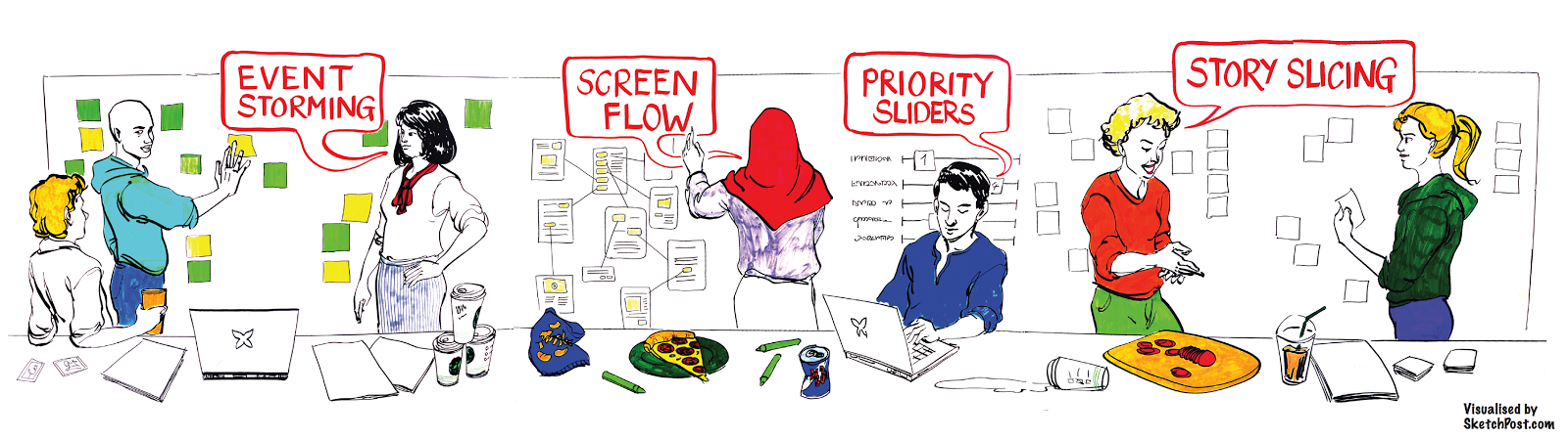 Illustration of people participating in event storming, screen flow, priority sliders, and story slicing